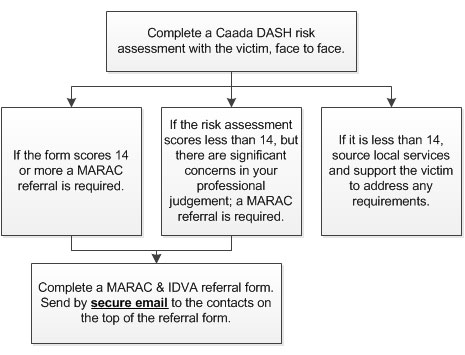 MARAC referral process